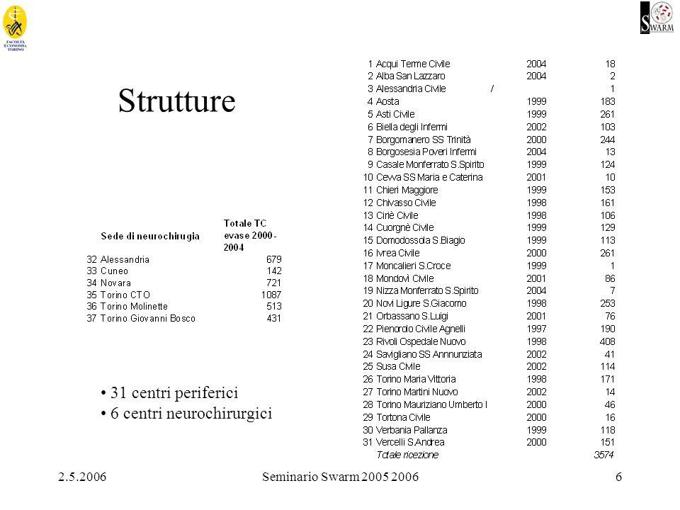 2.5.2006Seminario Swarm 2005 20066 Strutture 31 centri periferici 6 centri neurochirurgici