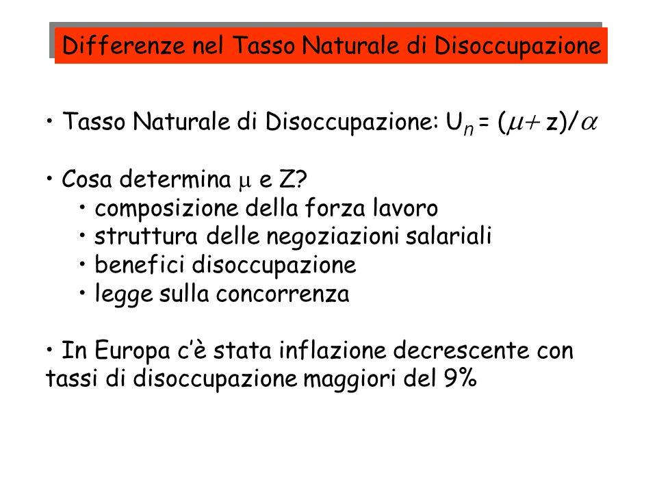 Tasso Naturale di Disoccupazione: U n = ( z)/ Cosa determina e Z? composizione della forza lavoro struttura delle negoziazioni salariali benefici diso