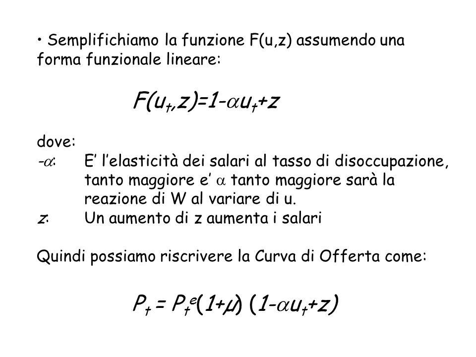 Semplifichiamo la funzione F(u,z) assumendo una forma funzionale lineare: F(u t,z)=1- u t +z dove: - :E lelasticità dei salari al tasso di disoccupazi