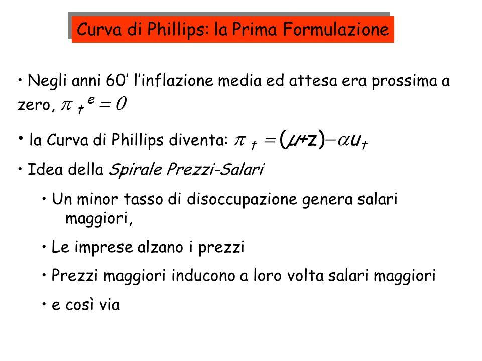 Curva di Phillips: la Prima Formulazione Negli anni 60 linflazione media ed attesa era prossima a zero, t e la Curva di Phillips diventa: t (µ+z) u t