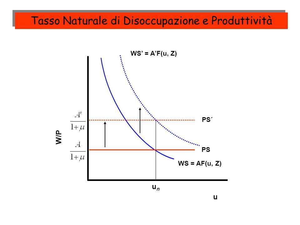 W/P PS unun PS´ u Tasso Naturale di Disoccupazione e Produttività WS = AF(u, Z)
