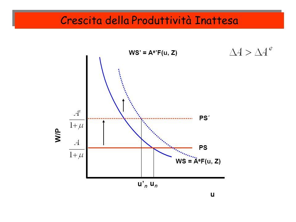 W/P PS unun PS´ u Crescita della Produttività Inattesa WS = A e F(u, Z) unun