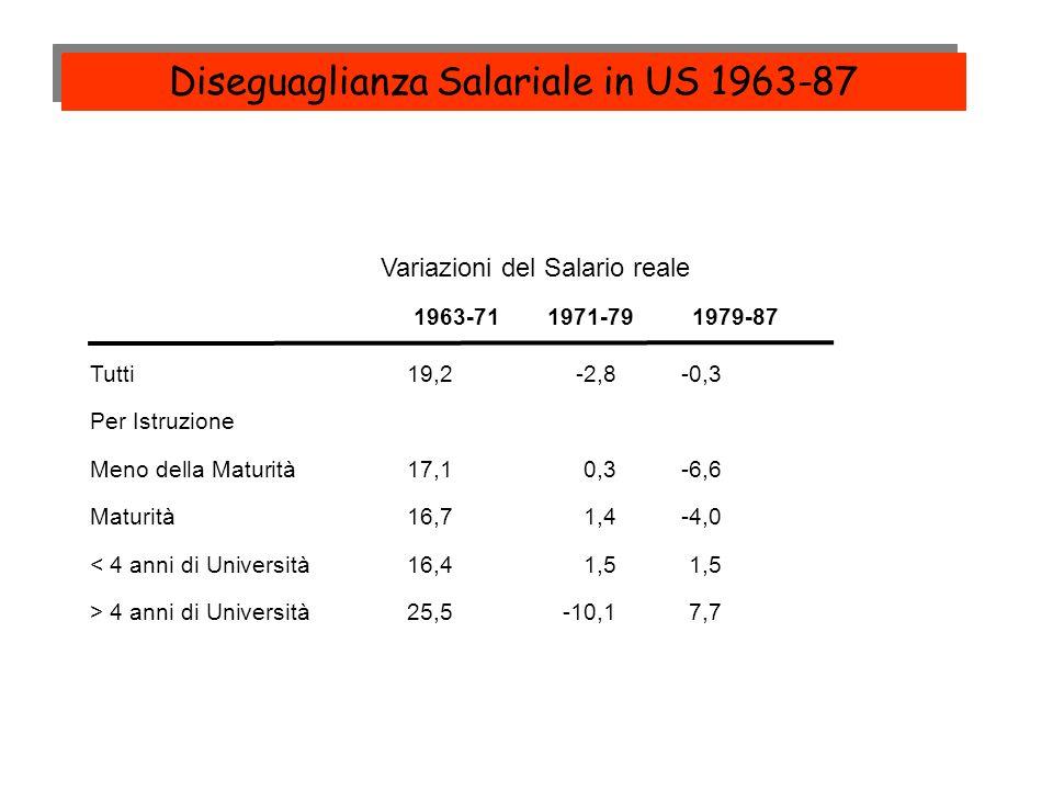 Variazioni del Salario reale 1963-711971-79 1979-87 Tutti 19,2-2,8-0,3 Per Istruzione Meno della Maturità17,10,3-6,6 Maturità16,71,4-4,0 < 4 anni di U