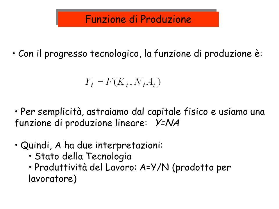 Con il progresso tecnologico, la funzione di produzione è: Per semplicità, astraiamo dal capitale fisico e usiamo una funzione di produzione lineare:Y