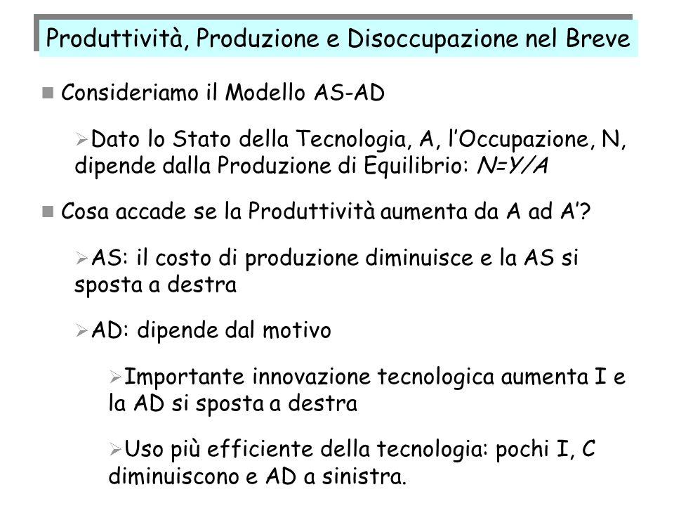 Produttività, Produzione e Disoccupazione nel Breve Consideriamo il Modello AS-AD Dato lo Stato della Tecnologia, A, lOccupazione, N, dipende dalla Pr