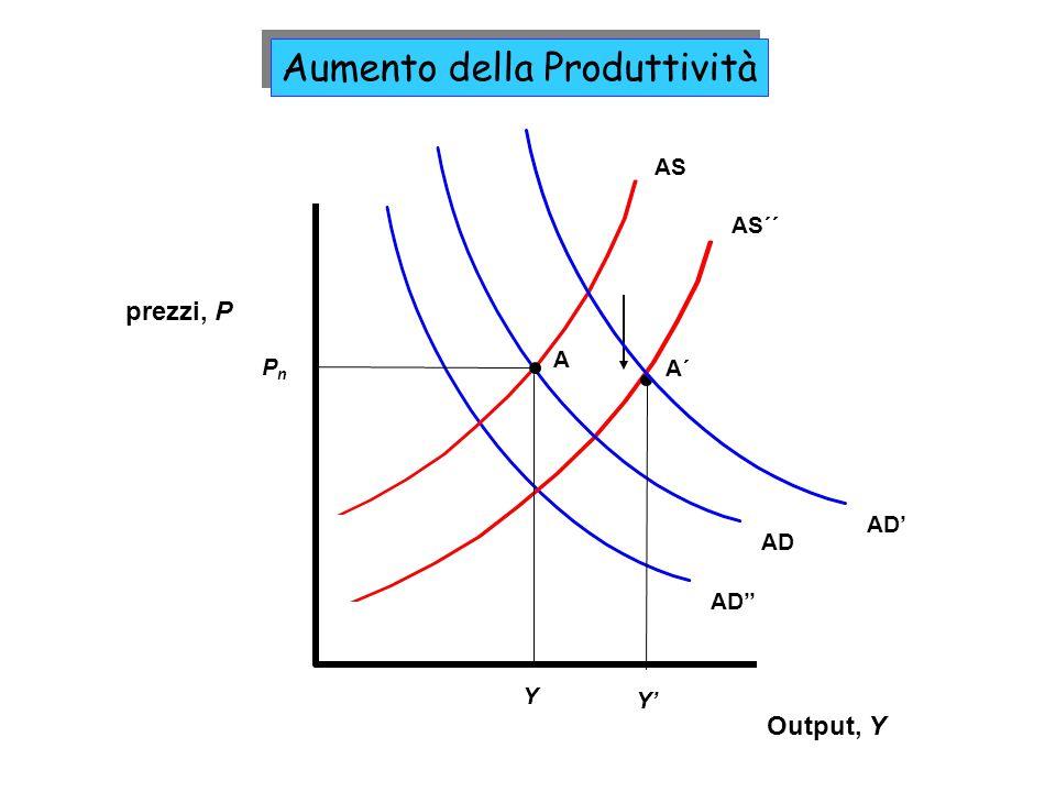prezzi, P AD AS´´ AD AS Output, Y Y PnPn A A´ Aumento della Produttività AD Y