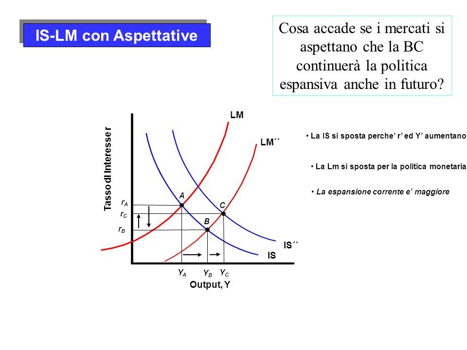 LM´´ La Lm si sposta per la politica monetaria Output, Y Tasso di interesse r IS LM YAYA A rArA La IS si sposta perche r ed Y aumentano IS´´ La espans
