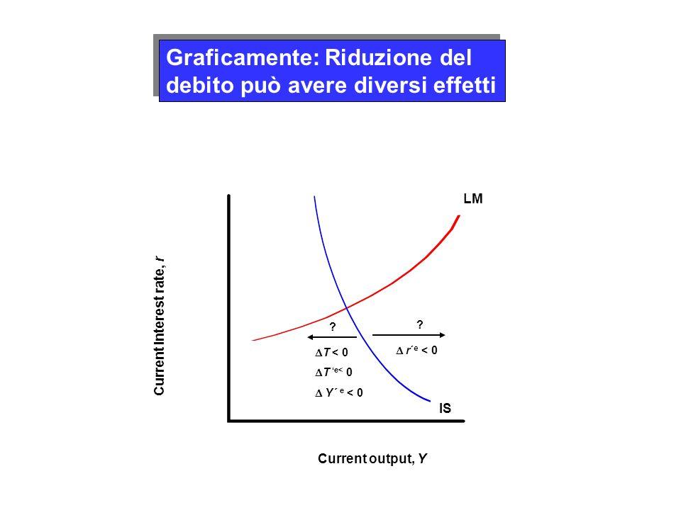 Graficamente: Riduzione del debito può avere diversi effetti LM IS Current output, Y Current interest rate, r T < 0 T e< 0 Y´ e < 0 ? r´ e < 0 ?