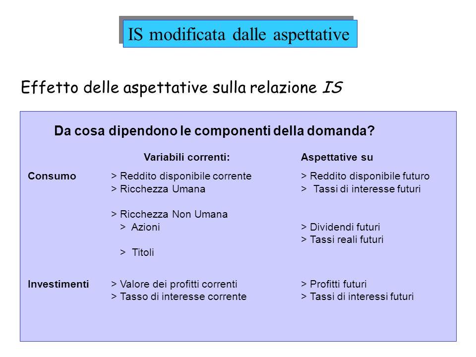 Effetto delle aspettative sulla relazione IS Da cosa dipendono le componenti della domanda? Variabili correnti:Aspettative su Consumo> Reddito disponi