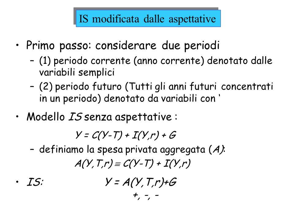 Primo passo: considerare due periodi –(1) periodo corrente (anno corrente) denotato dalle variabili semplici –(2) periodo futuro (Tutti gli anni futur
