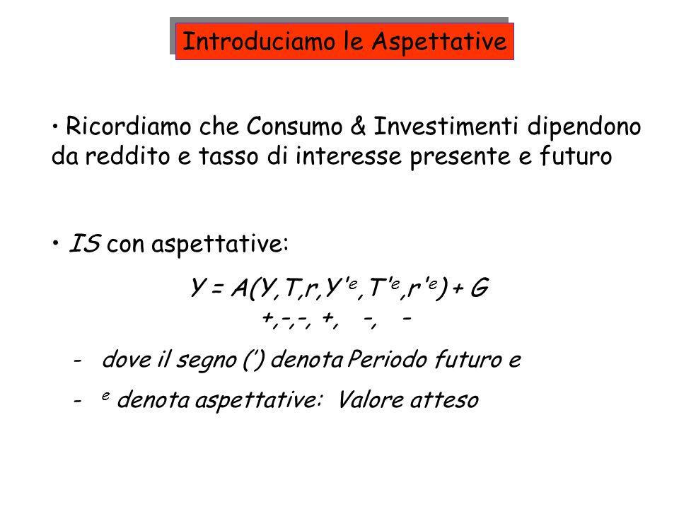 Ricordiamo che Consumo & Investimenti dipendono da reddito e tasso di interesse presente e futuro IS con aspettative: Y = A(Y,T,r,Y' e,T' e,r' e ) + G