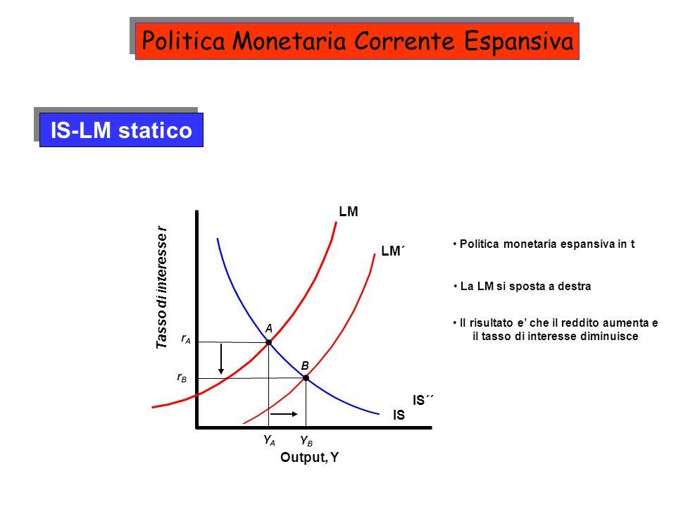 LM´ La LM si sposta a destra Output, Y Tasso di interesse r IS LM YAYA A rArA IS-LM statico Politica monetaria espansiva in t IS´´ Il risultato e che