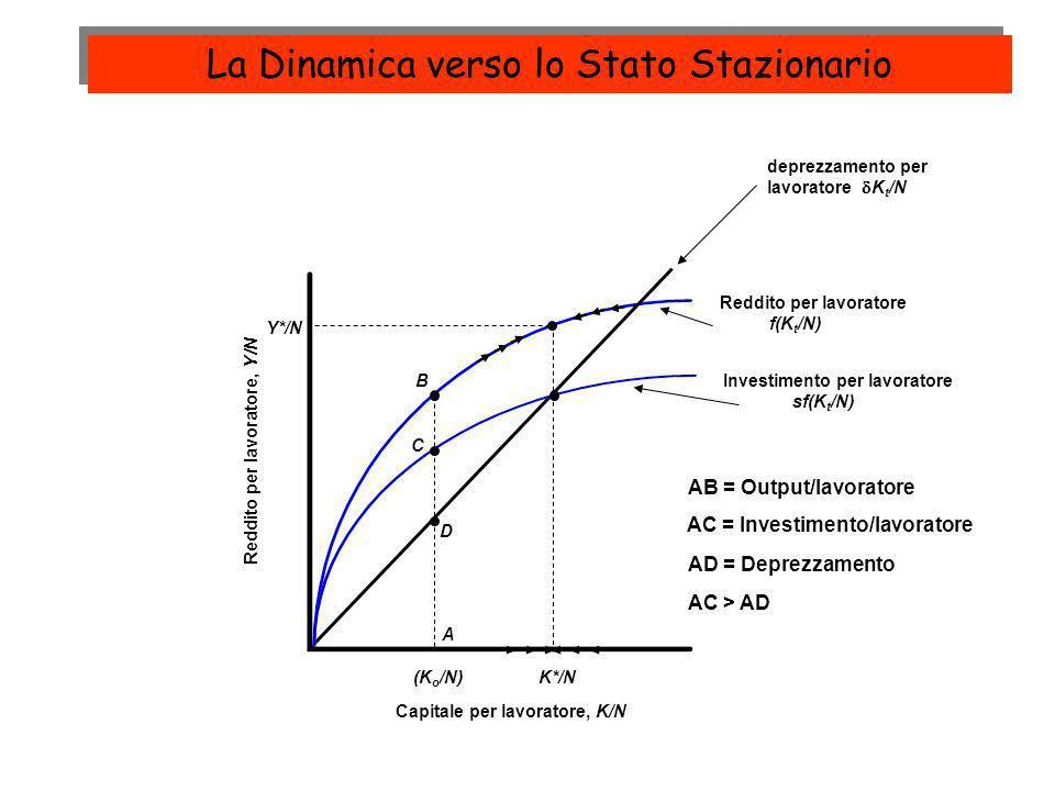 Reddito per lavoratore f(K t /N) deprezzamento per lavoratore K t /N Investimento per lavoratore sf(K t /N) Reddito per lavoratore, Y/N Capitale per l