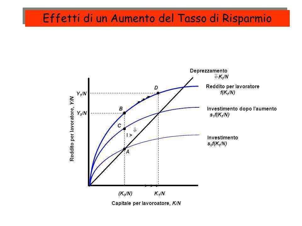 Investimento s 0 f(K t /N) Investimento dopo laumento s 1 f(K t /N) Reddito per lavoratore, Y/N Capitale per lavoroatore, K/N Deprezzamento K t /N Red