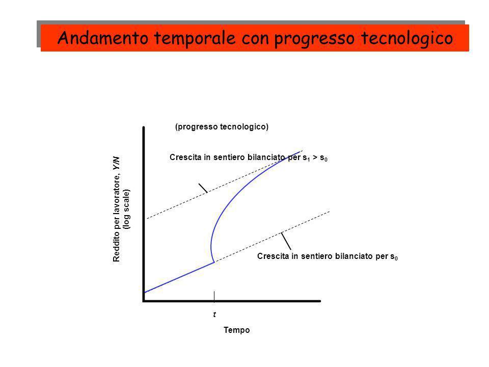 Reddito per lavoratore, Y/N (log scale) Tempo t Crescita in sentiero bilanciato per s 0 Crescita in sentiero bilanciato per s 1 > s 0 (progresso tecno