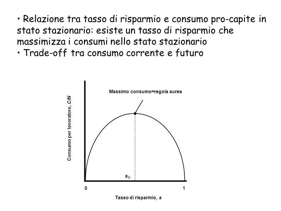 Consumo per lavoratore, C/N Tasso di risparmio, s sGsG 01 Massimo consumo=regola aurea Relazione tra tasso di risparmio e consumo pro-capite in stato