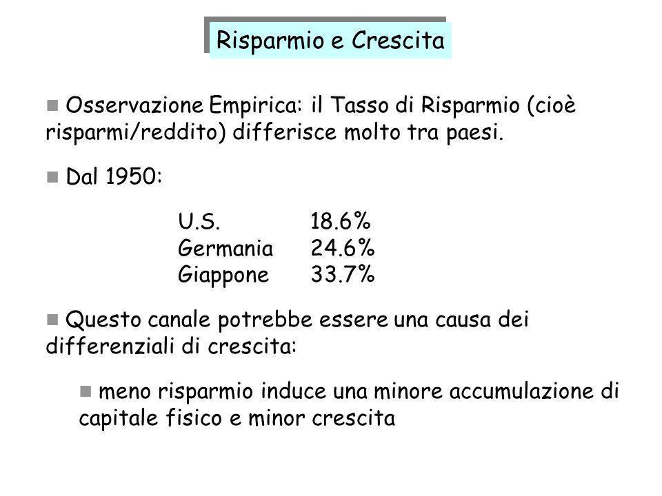 Osservazione Empirica: il Tasso di Risparmio (cioè risparmi/reddito) differisce molto tra paesi. Dal 1950: U.S.18.6% Germania24.6% Giappone33.7% Quest