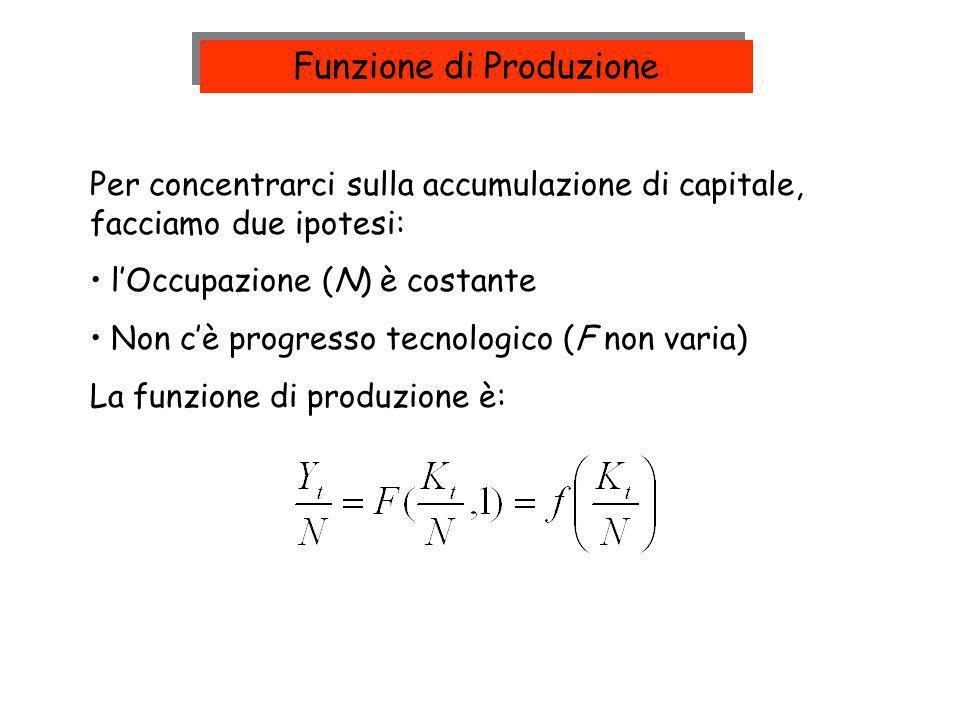 Per concentrarci sulla accumulazione di capitale, facciamo due ipotesi: lOccupazione (N) è costante Non cè progresso tecnologico (F non varia) La funz