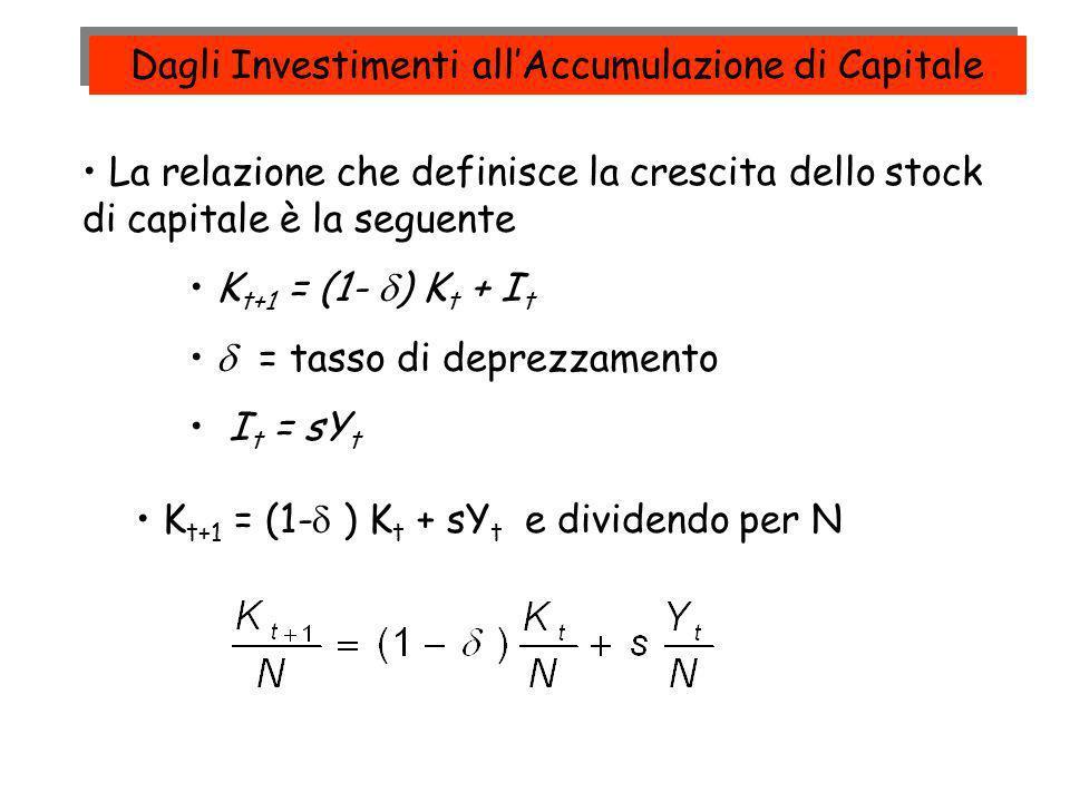 La relazione che definisce la crescita dello stock di capitale è la seguente K t+1 = (1- ) K t + I t = tasso di deprezzamento I t = sY t K t+1 = (1- )