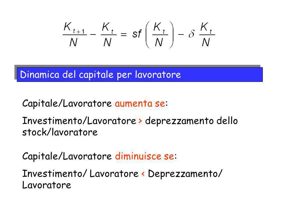 Dinamica del capitale per lavoratore Capitale/Lavoratore aumenta se: Investimento/Lavoratore > deprezzamento dello stock/lavoratore Capitale/Lavorator