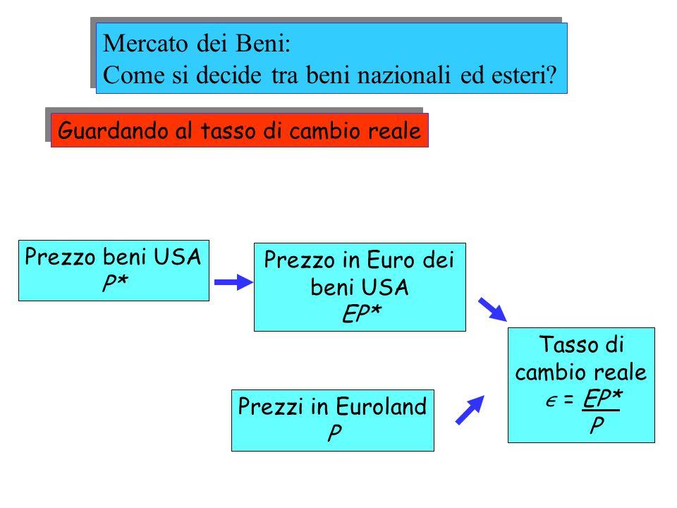 Guardando al tasso di cambio reale Prezzo beni USA P* Prezzo in Euro dei beni USA EP* Prezzi in Euroland P Tasso di cambio reale = EP* P Mercato dei B