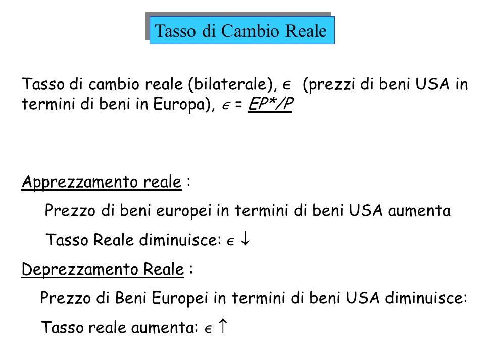 Tasso di cambio reale (bilaterale), (prezzi di beni USA in termini di beni in Europa), = EP*/P Apprezzamento reale : Prezzo di beni europei in termini