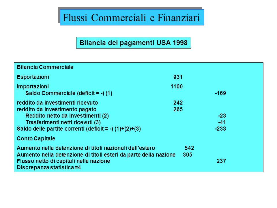 Bilancia Commerciale Esportazioni931 Importazioni1100 Saldo Commerciale (deficit = -) (1)-169 reddito da investimenti ricevuto242 reddito da investime