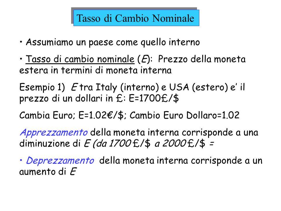 Assumiamo un paese come quello interno Tasso di cambio nominale (E): Prezzo della moneta estera in termini di moneta interna Esempio 1) E tra Italy (i