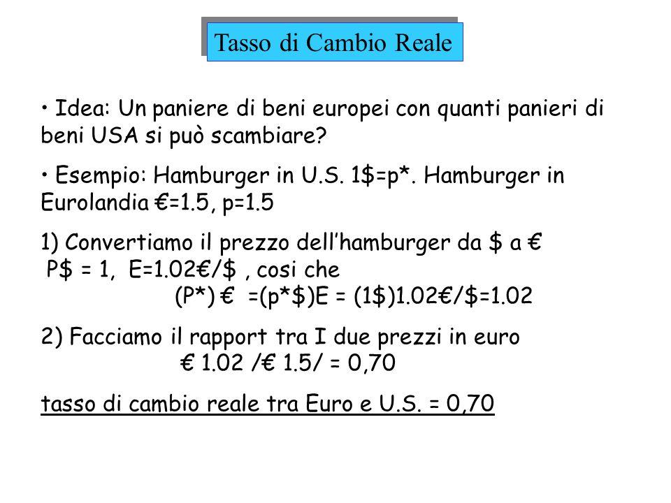 Tasso di Cambio Reale Idea: Un paniere di beni europei con quanti panieri di beni USA si può scambiare? Esempio: Hamburger in U.S. 1$=p*. Hamburger in