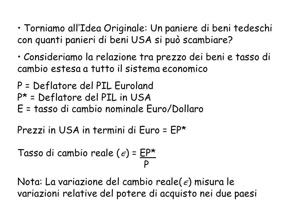 Guardando al tasso di cambio reale Prezzo beni USA P* Prezzo in Euro dei beni USA EP* Prezzi in Euroland P Tasso di cambio reale = EP* P Mercato dei Beni: Come si decide tra beni nazionali ed esteri.