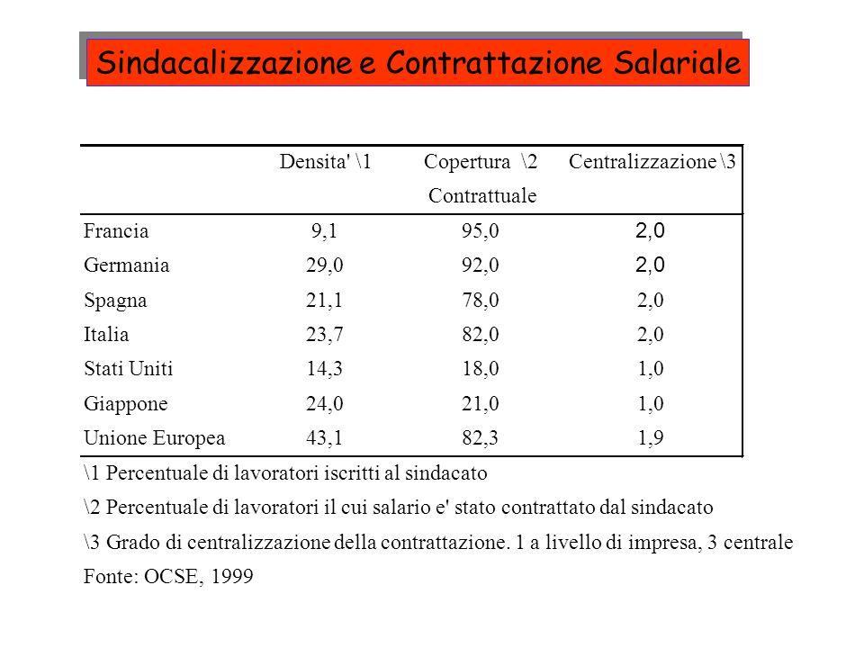 Densita' \1Copertura \2Centralizzazione \3 Contrattuale Francia9,195,0 2,0 Germania29,092,0 2,0 Spagna21,178,02,0 Italia23,782,02,0 Stati Uniti14,318,