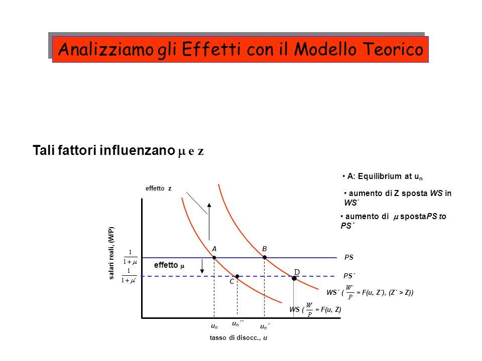 Tali fattori influenzano e z PS salari reali, (W/P) tasso di disocc., u WS ( = F(u, Z) effetto z B un´un´ WS´ ( = F(u, Z´), (Z´ > Z)) aumento di Z spo