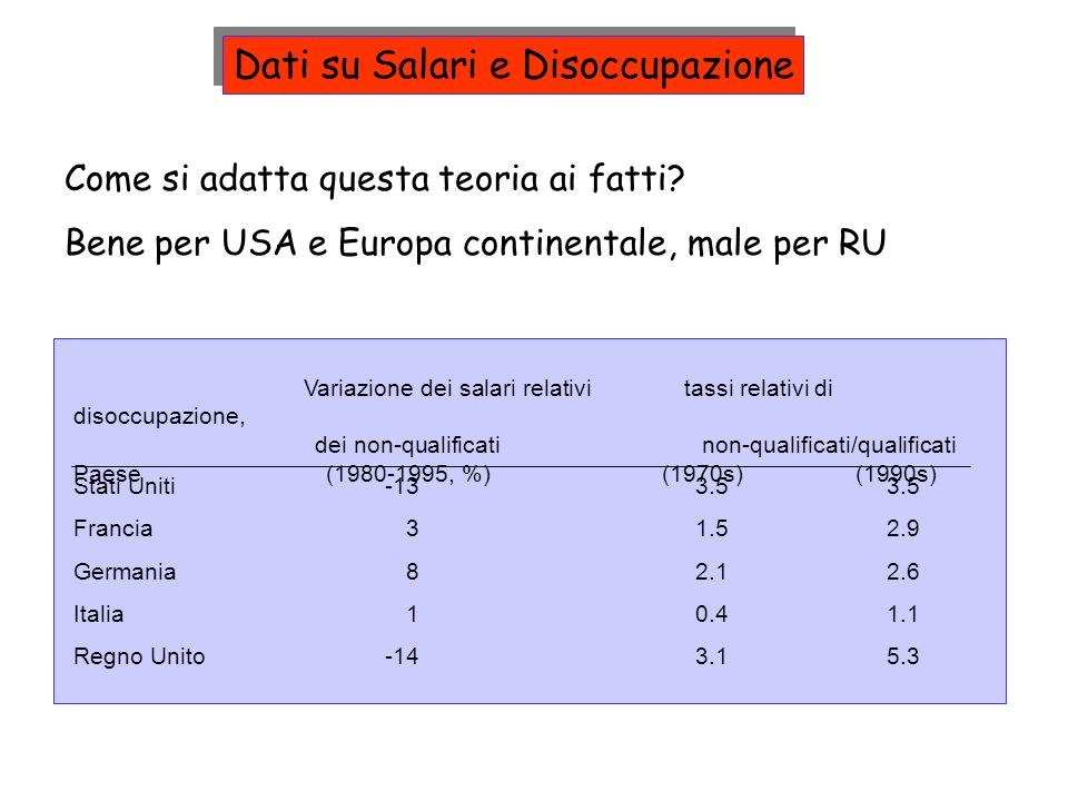 Come si adatta questa teoria ai fatti? Bene per USA e Europa continentale, male per RU Variazione dei salari relativi tassi relativi di disoccupazione
