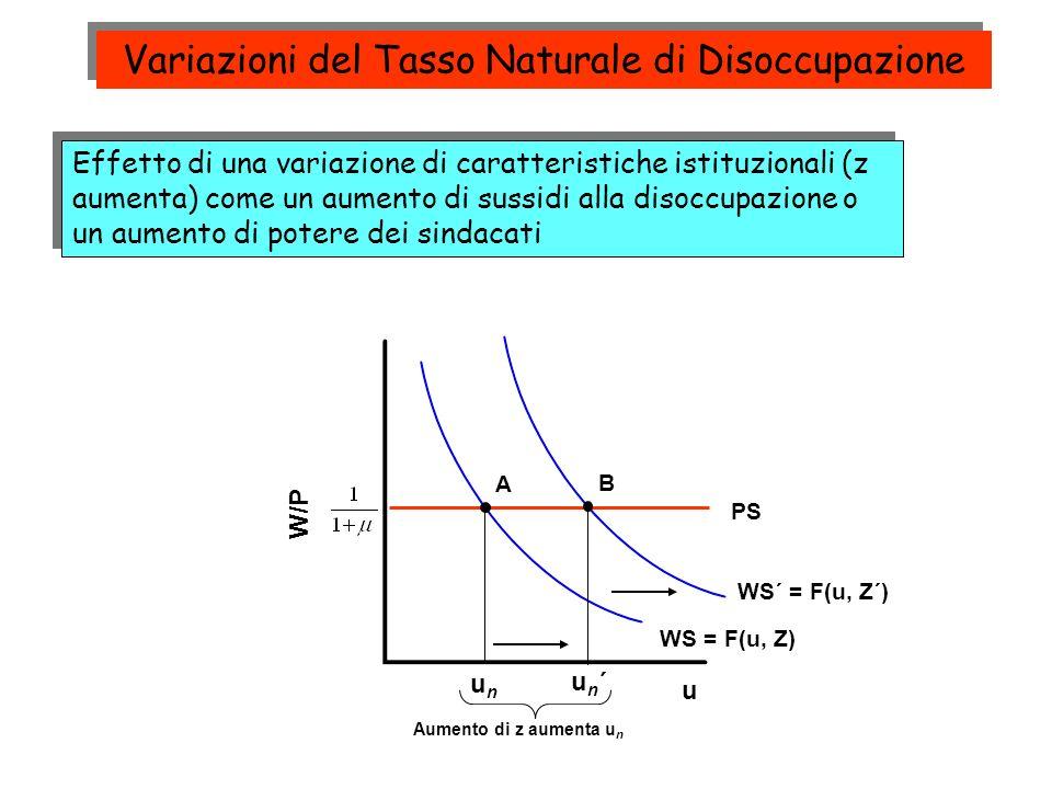 WS´ = F(u, Z´) Effetto di una variazione di caratteristiche istituzionali (z aumenta) come un aumento di sussidi alla disoccupazione o un aumento di p