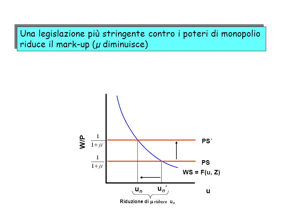 Una legislazione più stringente contro i poteri di monopolio riduce il mark-up (µ diminuisce) W/P WS = F(u, Z) PS unun un´un´ Riduzione di riduce u n
