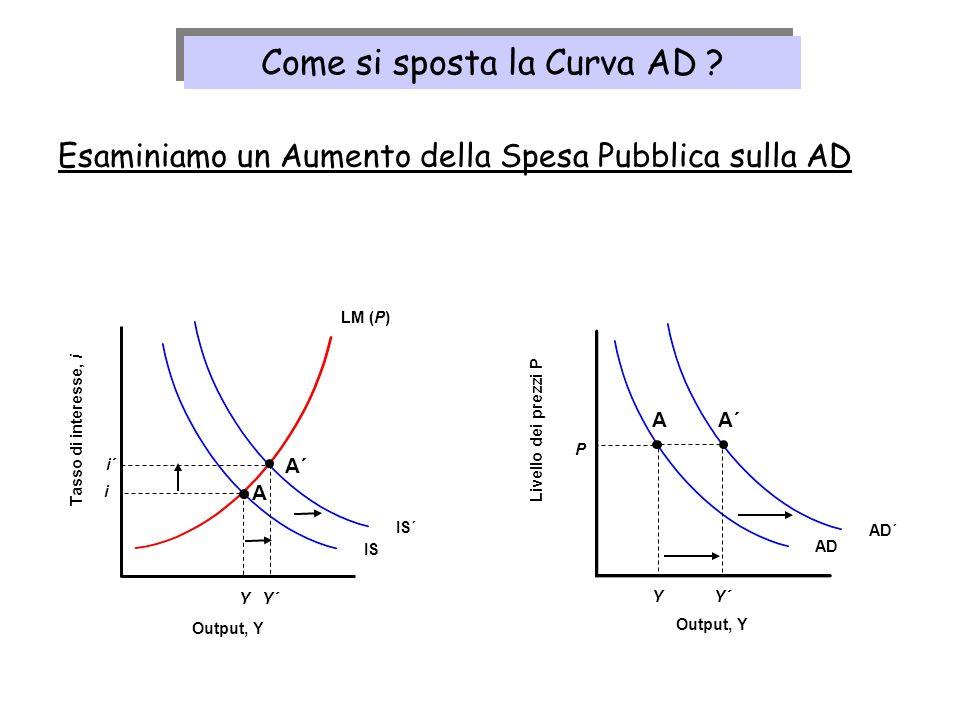 LM (P) IS Y i Tasso di interesse, i Output, Y AD Y Livello dei prezzi P Output, Y P A A IS´AD´ Esaminiamo un Aumento della Spesa Pubblica sulla AD Y´
