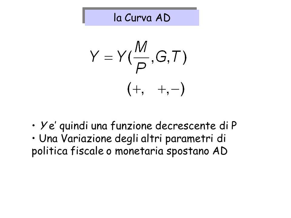 Y e quindi una funzione decrescente di P Una Variazione degli altri parametri di politica fiscale o monetaria spostano AD la Curva AD