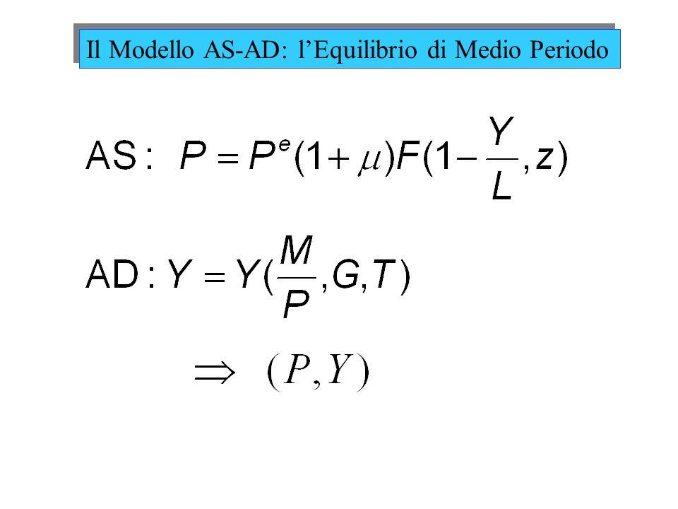 Il Modello AS-AD: lEquilibrio di Medio Periodo