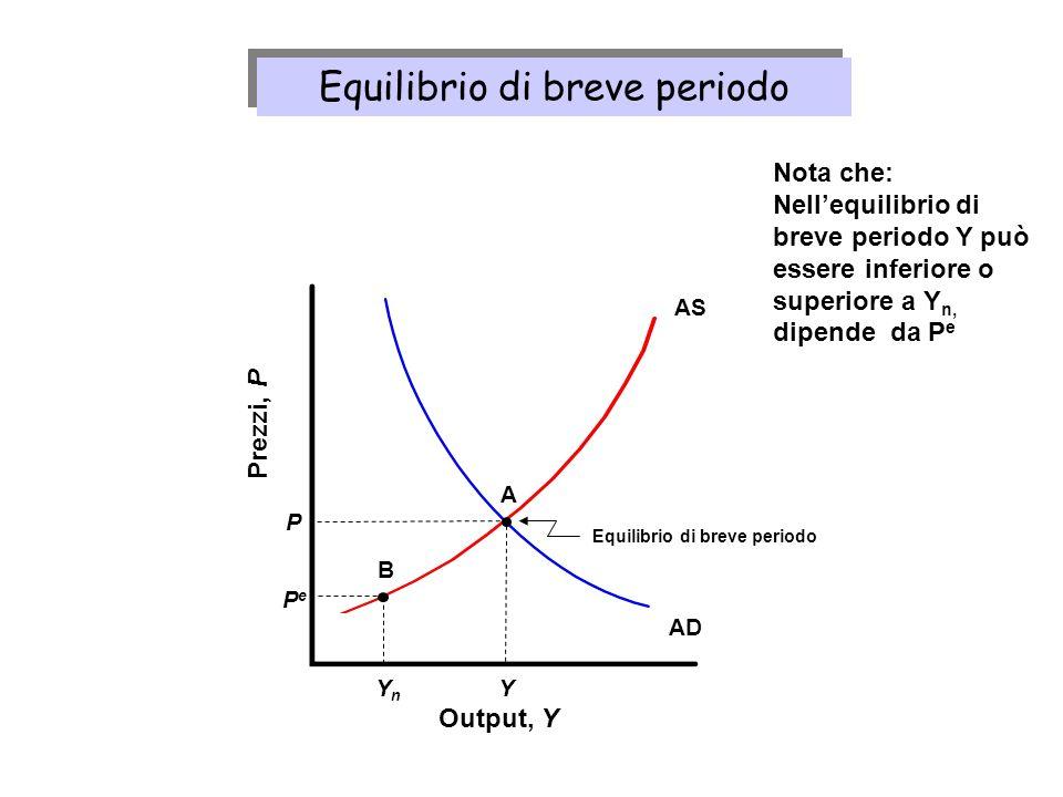 AS Output, Y Prezzi, P AD Y A Equilibrio di breve periodo P PePe YnYn B Nota che: Nellequilibrio di breve periodo Y può essere inferiore o superiore a