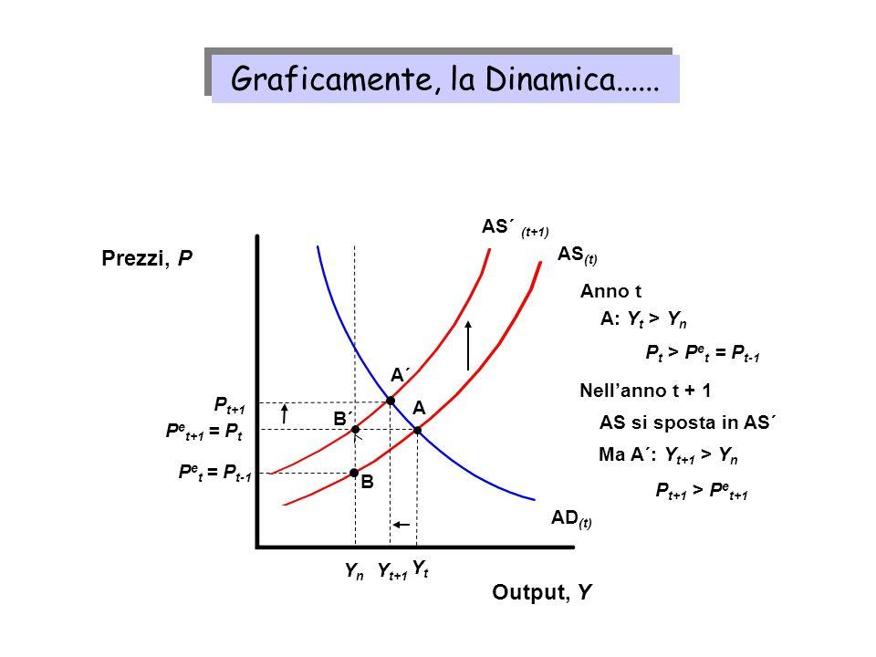 AS (t) Output, Y Prezzi, P AD (t) YtYt P e t+1 = P t A YnYn Anno t A: Y t > Y n P t > P e t = P t-1 P e t = P t-1 B AS´ (t+1) Nellanno t + 1 Ma A´: Y