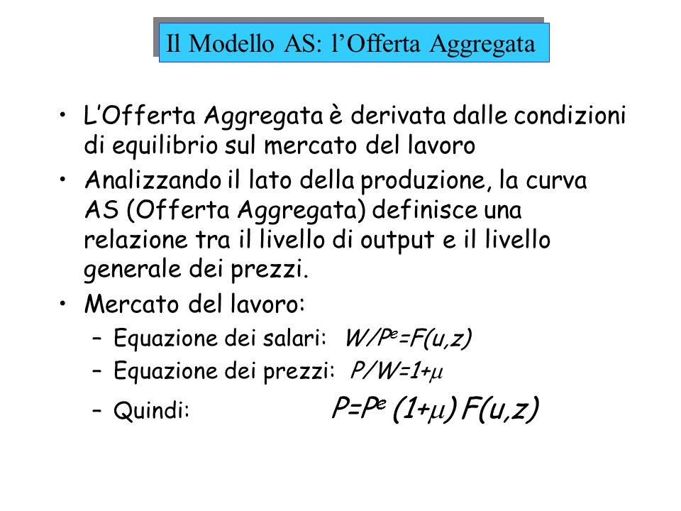 LOfferta Aggregata è derivata dalle condizioni di equilibrio sul mercato del lavoro Analizzando il lato della produzione, la curva AS (Offerta Aggrega