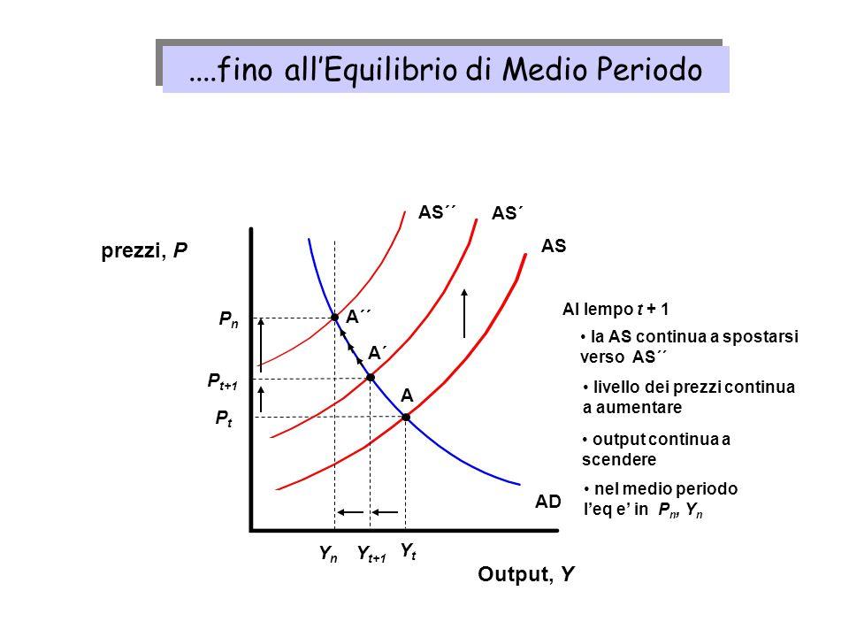AS Output, Y prezzi, P AD YtYt PtPt A YnYn AS´´ AS´ Y t+1 PnPn A´ A´´ P t+1 Al lempo t + 1 output continua a scendere nel medio periodo leq e in P n,