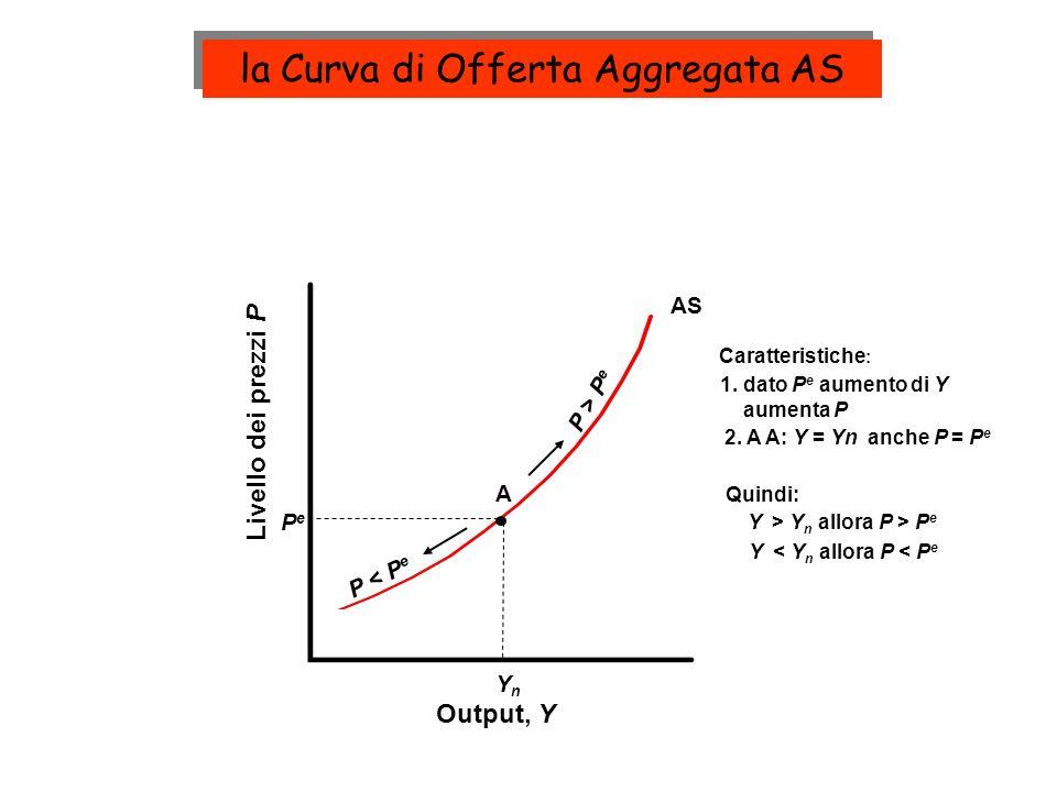 AS´ (P e´ > P e ) AS (P e ) Output, Y prezzi, P YnYn PePe A P e´ A´ Notiamo : dato Y n : variazioni in P e muovono la AS Aumento nel livello atteso dei prezzi P e Come si sposta la Curva AS ?