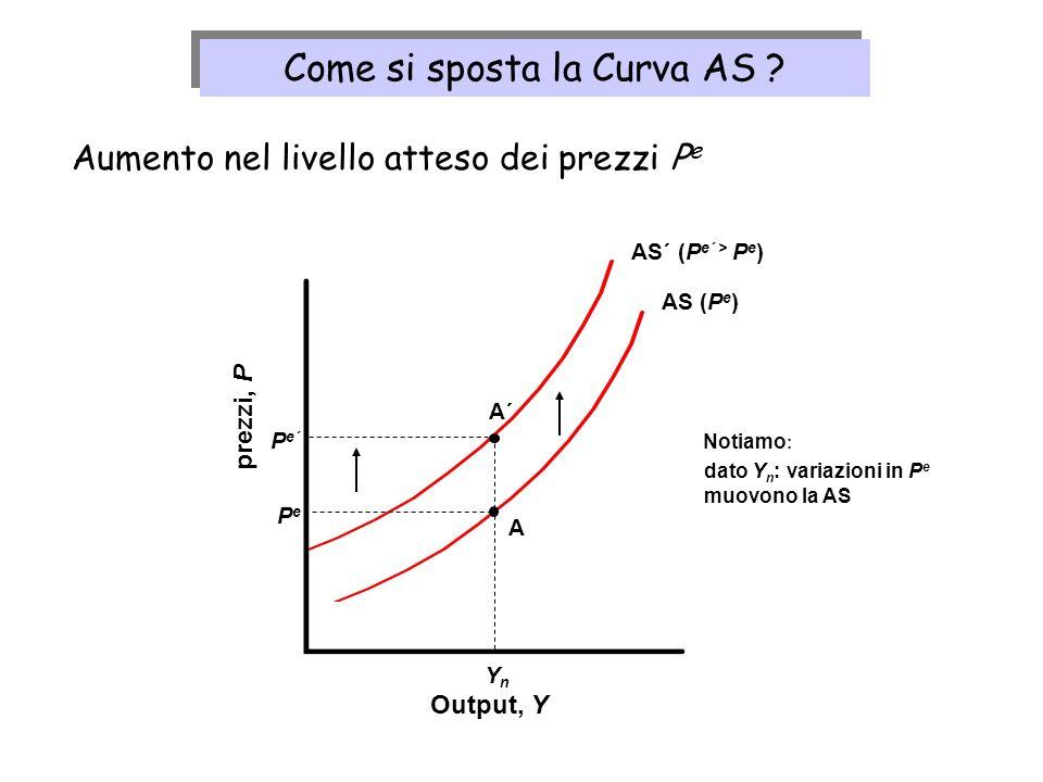 AS´ (P e´ > P e ) AS (P e ) Output, Y prezzi, P YnYn PePe A P e´ A´ Notiamo : dato Y n : variazioni in P e muovono la AS Aumento nel livello atteso de