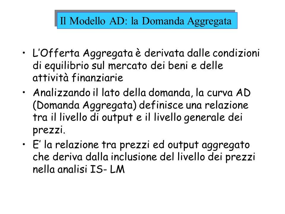 Il Modello AD: la Domanda Aggregata LOfferta Aggregata è derivata dalle condizioni di equilibrio sul mercato dei beni e delle attività finanziarie Ana