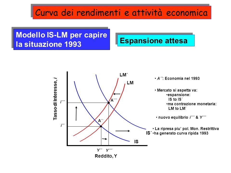 IS´ LM´ Reddito, Y Tasso di interesse, i IS LM Y´´ i´´ A´´: Economia nel 1993 A´´ Modello IS-LM per capire la situazione 1993 Espansione attesa Mercat