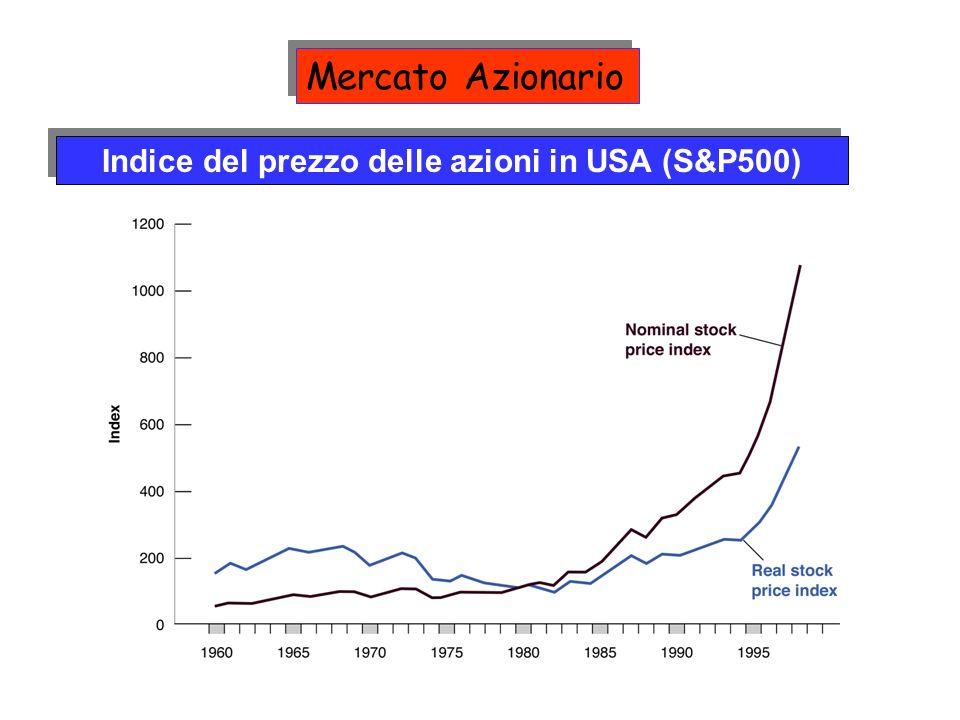 Indice del prezzo delle azioni in USA (S&P500) Mercato Azionario