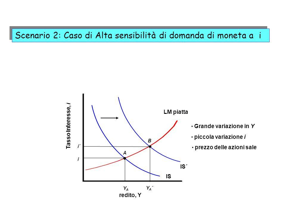 IS´ redito, Y Tasso interesse, i IS LM piatta YAYA i A B i´ YA´YA´ Grande variazione in Y piccola variazione i prezzo delle azioni sale Scenario 2: Ca