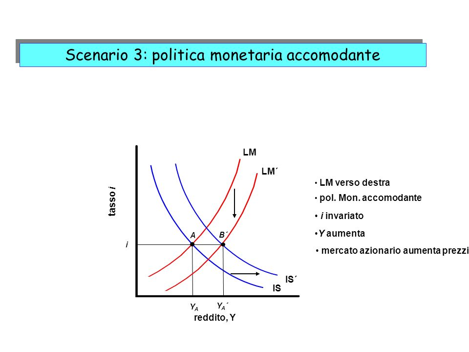 LM reddito, Y tasso i IS YAYA i LM verso destra A IS´ LM´ pol. Mon. accomodante YA´YA´ B´ i invariato Y aumenta mercato azionario aumenta prezzi Scena