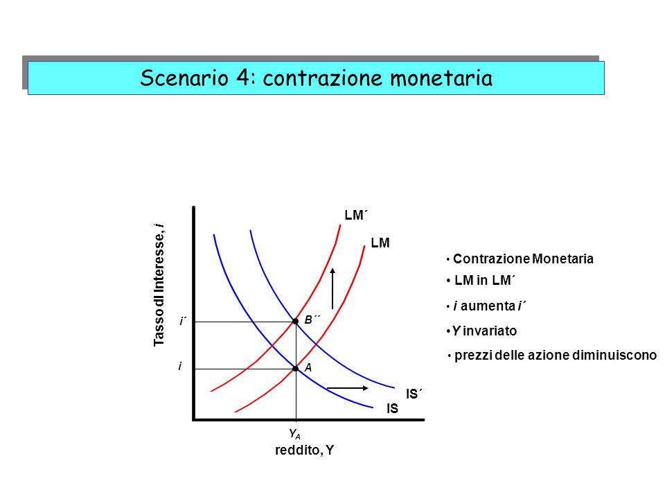 LM Contrazione Monetaria reddito, Y Tasso di interesse, i IS IS´ YAYA i A LM´ LM in LM´ B´´ i aumenta i´ Y invariato prezzi delle azione diminuiscono